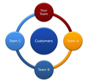 Customer_Teams3