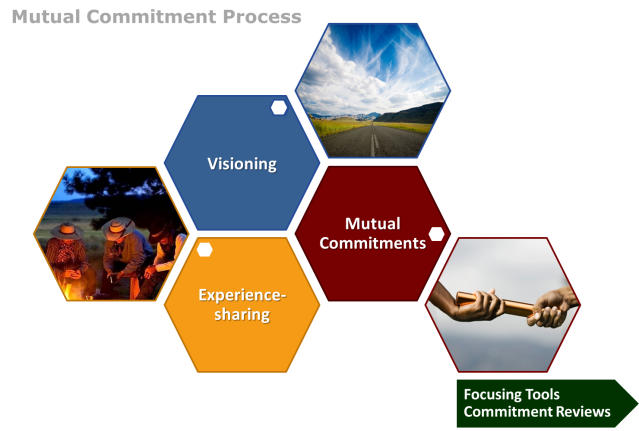 Mutual Commitment Process6